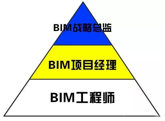 BIM的岗位及职责有哪些?