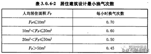 中央空调系统设计方法(图4)