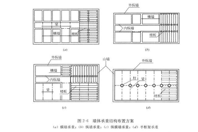 砖混结构图片3