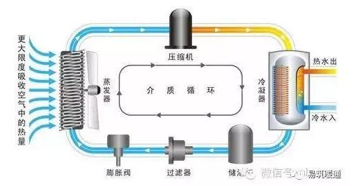 热泵工程图片2