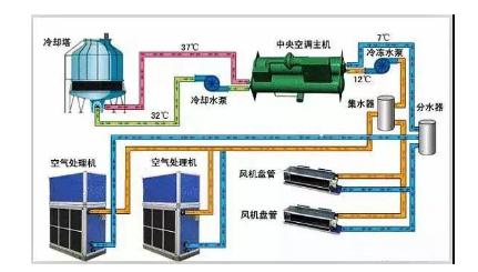 冷水机组的原理、构成与使用