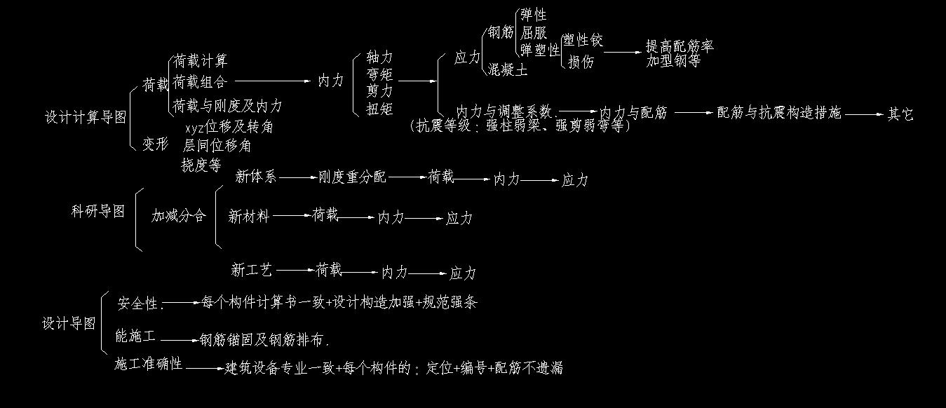 结构设计导图 科研导图 设计计算导图