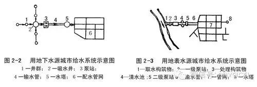 建筑�o排水�D片1