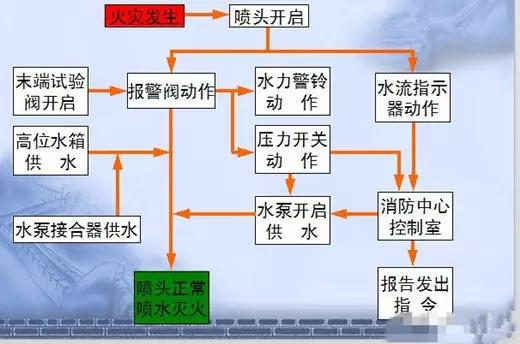 图文详解消防给水工程系统