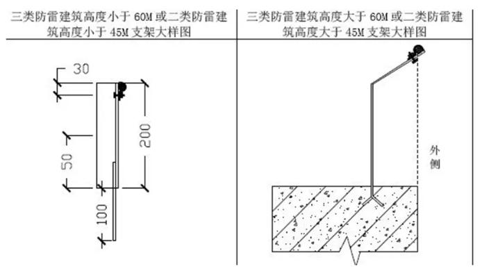 【电气学院】屋面避雷带怎么做才规范?