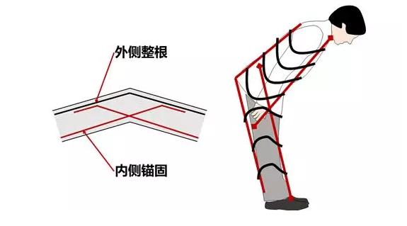 一个原则搞定边柱角柱节点——钢筋的鞠躬法则