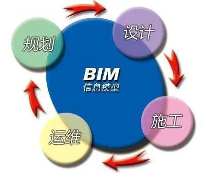 【bim学院】BIM或将改变传统工程造价模式