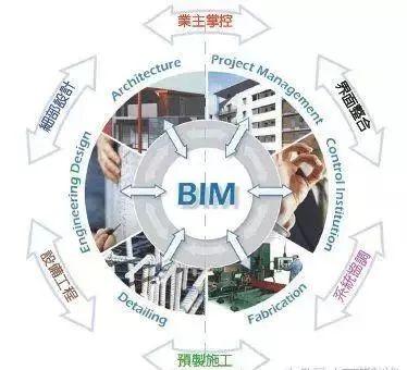 市政BIM��用�D片1