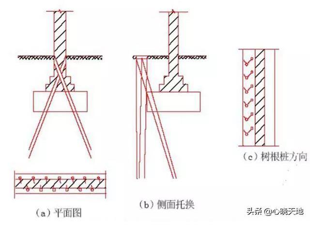地基和基础加固方法及适用范围总结,这下就明白了
