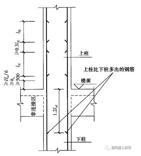 16G101 图集柱平法解析,通俗易懂