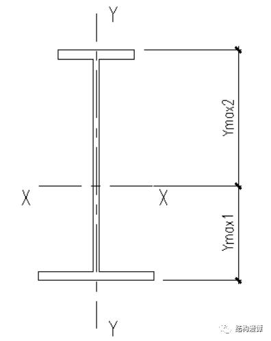 钢框架结构失稳事故比比皆是,论钢梁的整体稳定性问题