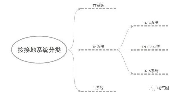 【电气学院】三相四线制和三相五线制的解析,你理解了吗?