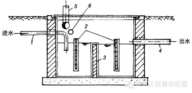 室外排水系统可不只是管道,还有 5 大构筑物呢