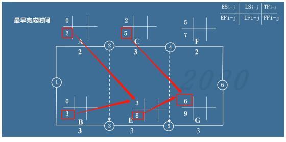 """如何用""""六时标注法""""求解双代号网络图?"""
