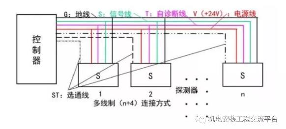 消防系统的总线制和二线制什么区别?