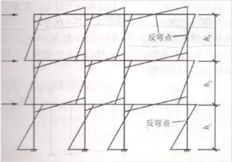 剪力墙结构图片2
