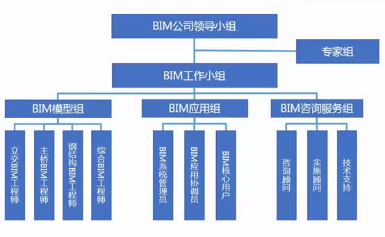 道桥BIM应用图片2