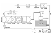 洁净空调系统图片1