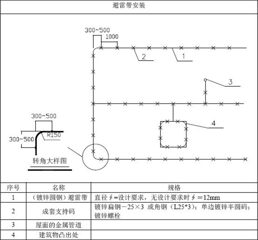 """屋面避雷带怎么做才规范?""""设计 施工""""一文总结!(图2)"""