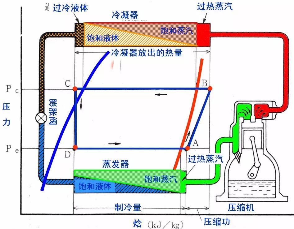 变频中央空调的节能分项(图1)