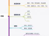 中国第一高H形双塔楼——杭州之门,悬链天幕设计