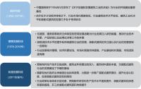 中国装配式建筑行业发展历程