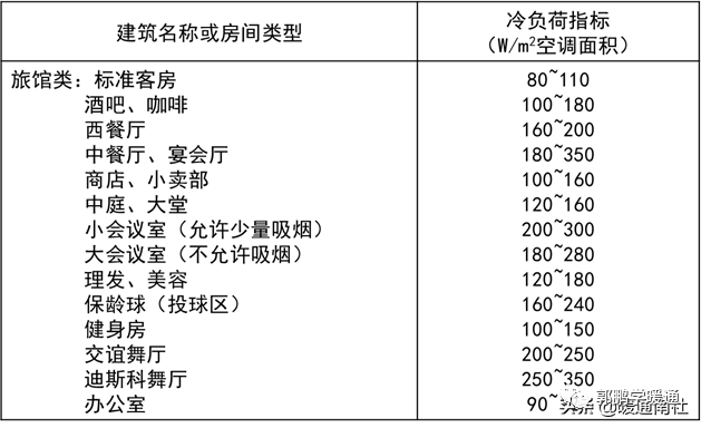 中央空调系统设计方法(图5)