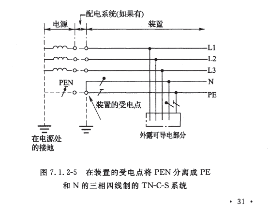 GB T50065-2011在装置受电点将PEN分离成PE和N的3相4线制的TN-C-S系统.png