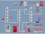 消防给水详解!价值30分!各点串联讲解,水泵、管道、阀门组成及运行原理!