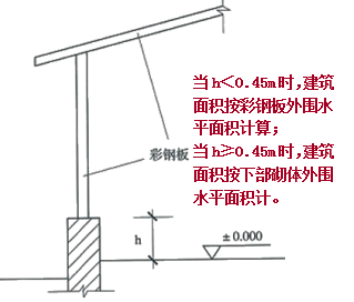 土建工程造价图片3
