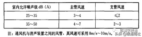 中央空调系统设计方法(图25)