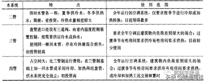 中央空调系统设计方法(图15)