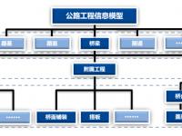 补行业空白!交通运输部连续发布3部公路工程BIM应用标准!