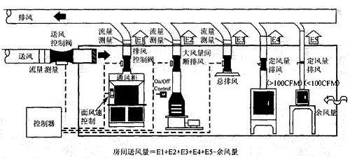 洁净空调系统图片2