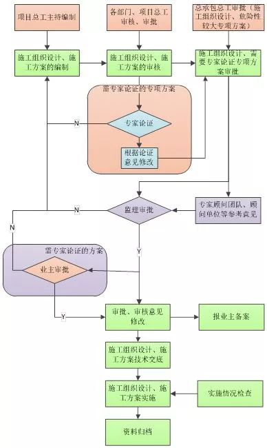 施工组织设计图片2
