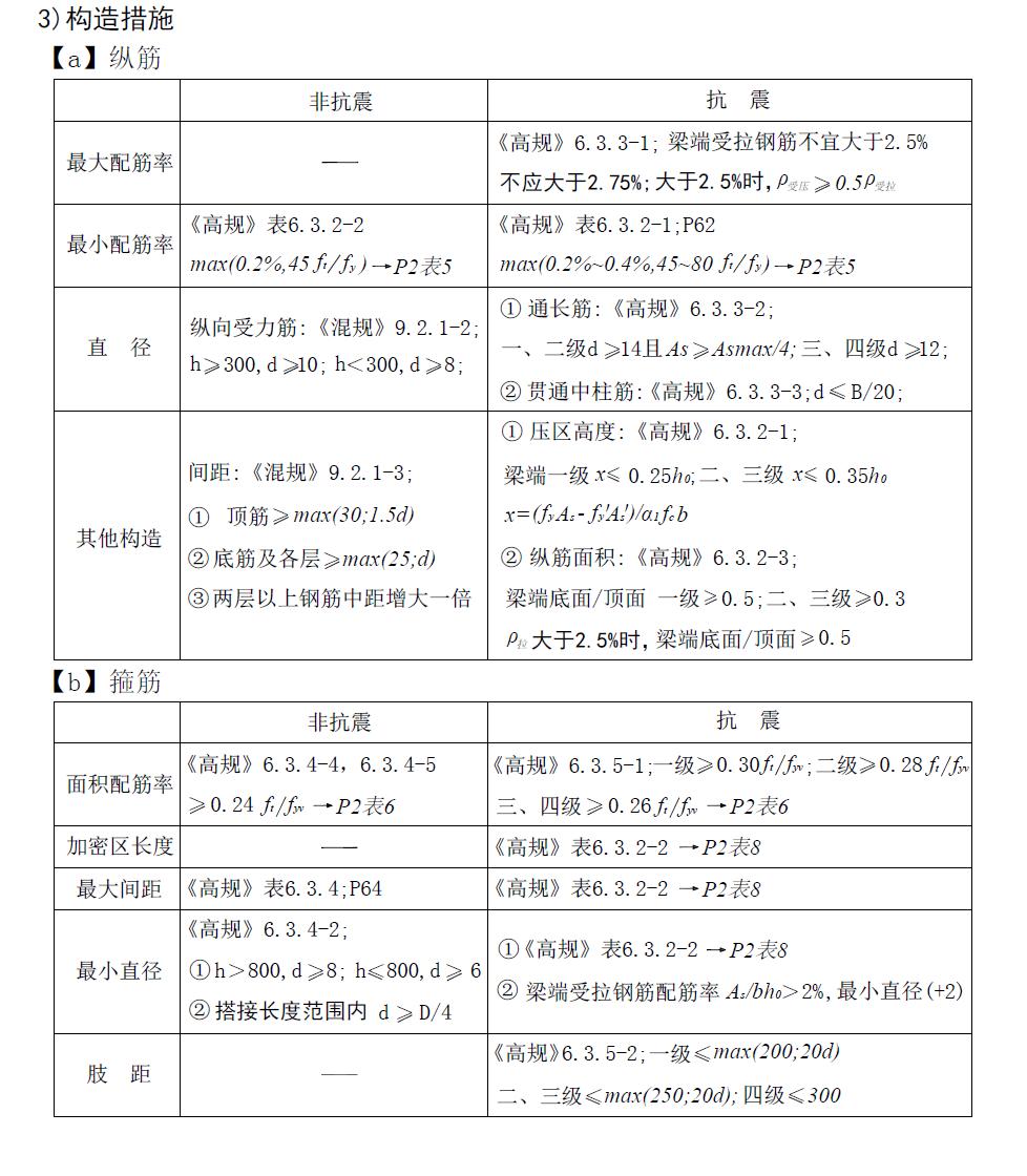 注册结构工程师图片1