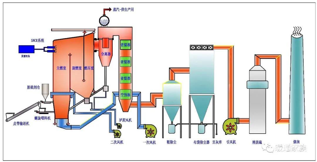 动力燃气系统图片3