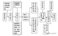 超强总结机电安装工程预留预埋施工工艺图文详解!