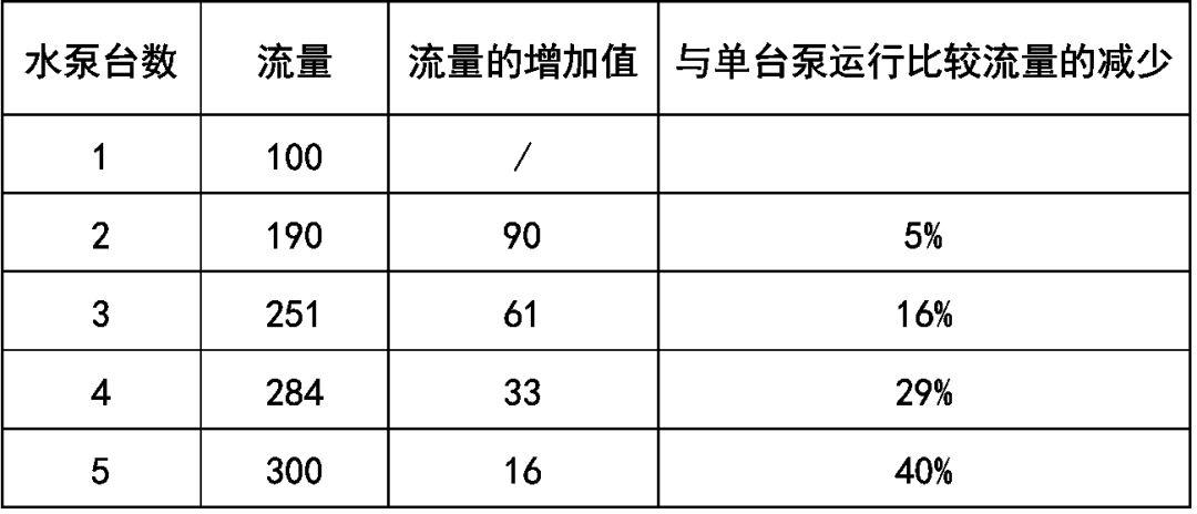 制冷空调系统水泵作用与选型(图2)