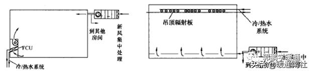 中央空调系统设计方法(图7)