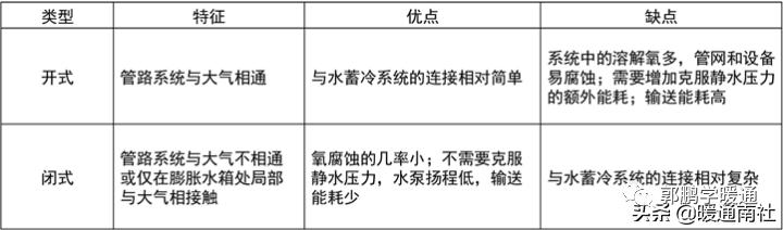中央空调系统设计方法(图16)