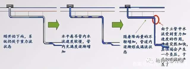 建筑�o排水�D片3