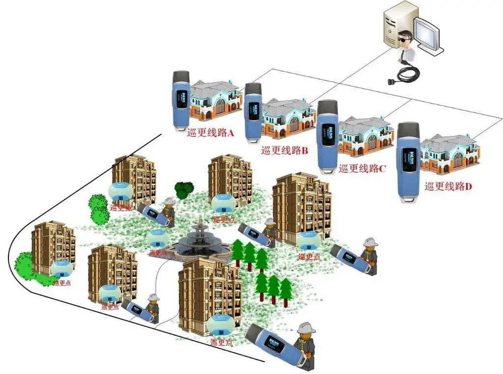 建筑智能化�D片2