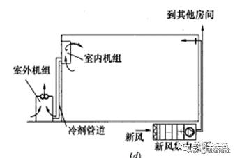 中央空调系统设计方法(图8)