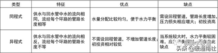中央空调系统设计方法(图17)