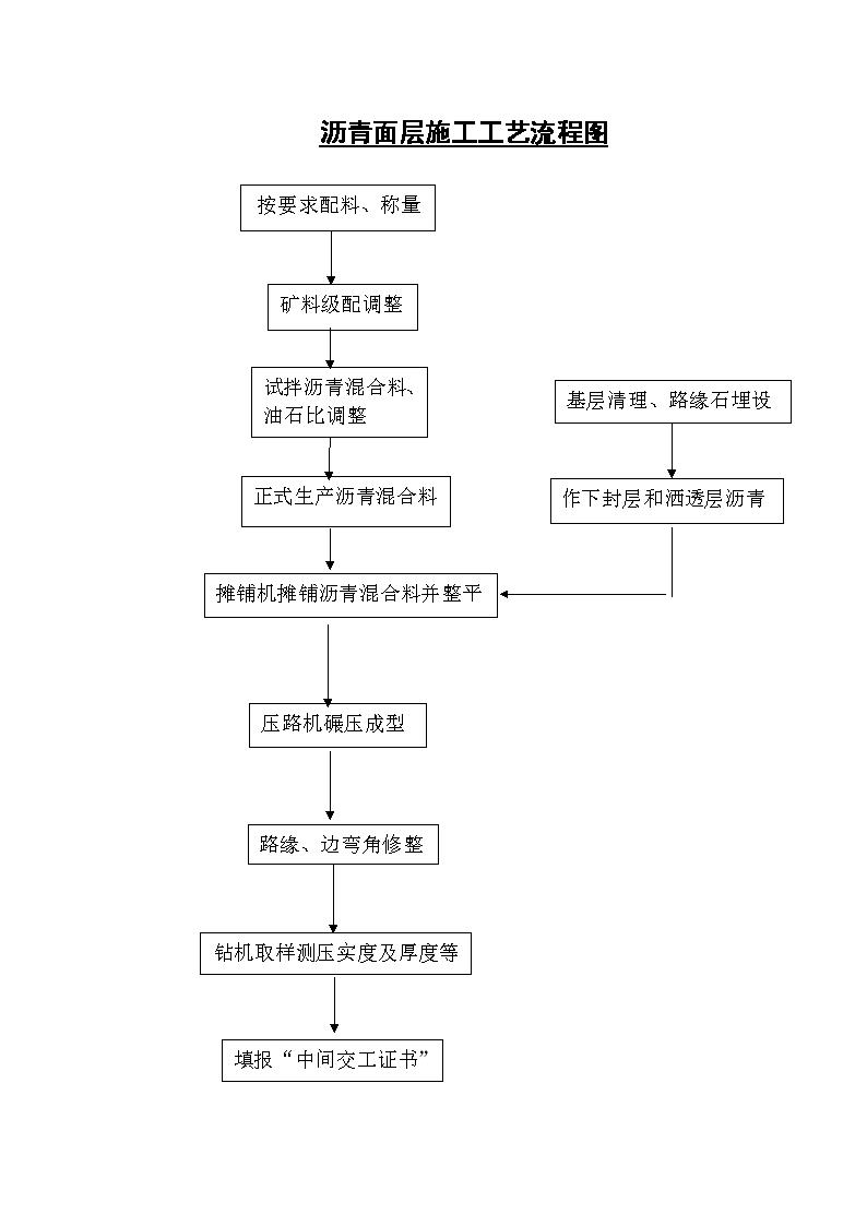 沥青面层施工工艺流程图SLF-图一