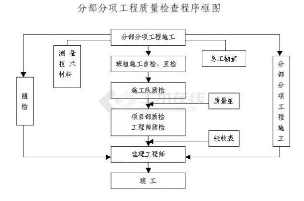 江永县千家峒纟土地整理项目工程施工组织设计-图二