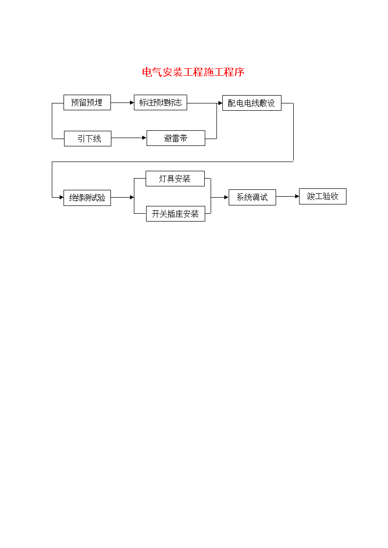 电气安装工程施工程序流程图-图一