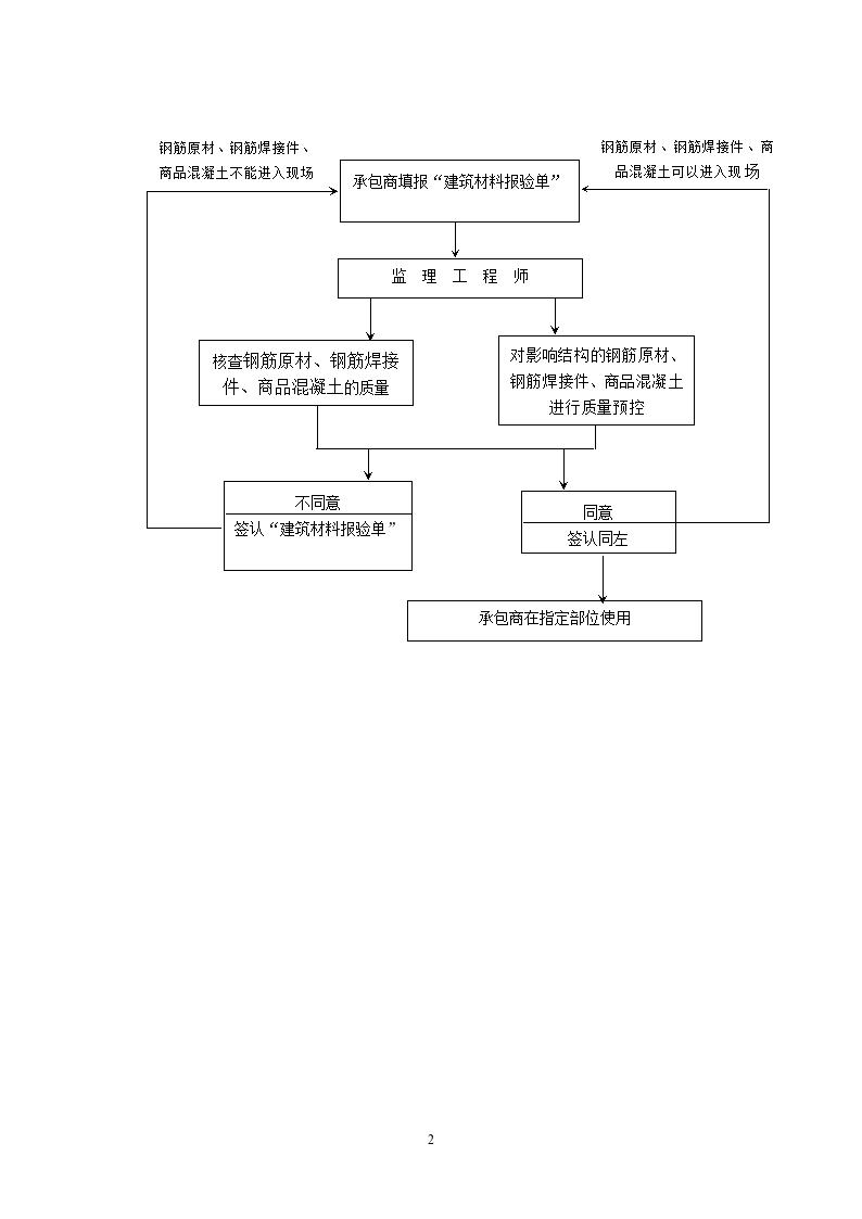 [广东]钢结构工程施工监理实施细则-图二