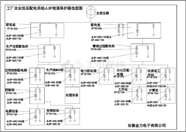 工厂企业低压配电系统JLSP浪涌保护器选型图-图一